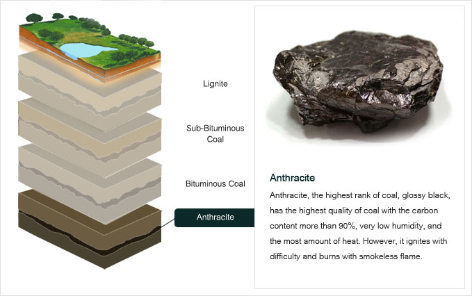 what are the types of coal